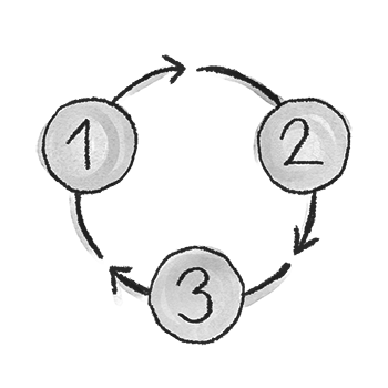 Circular three-point diagram outlining the cycling relationship of the 3 key challenges